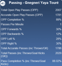 Yaya Toure Passing Stats