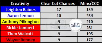 Clear Cut Chances Created 12/13