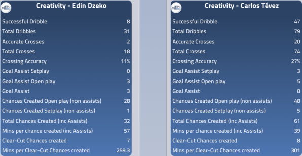 Dzeko and Tevez Creativity