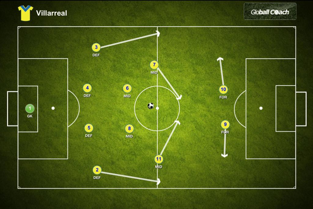 Villarreal 4-4-2 Formation