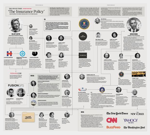 Estados Unidos, Donald Trump, Fusion GPS, dossiê, Hillary Clinton, Barack Obama - Um gráfico que mostra a rede de conexões para prevenir Trump de se tornar presidente. Para ver a imagem ampliada, clique aqui (The Epoch Times)
