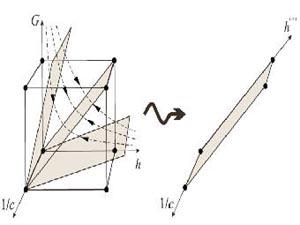 Наглядное представление теории для трех фундаментальных постоянных: куб Гамова-Иваненко-Ландау (слева). Для двух фундаментальных постоянных (справа). Изображение авторов исследования