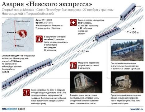 Авария «Невского экспресса»