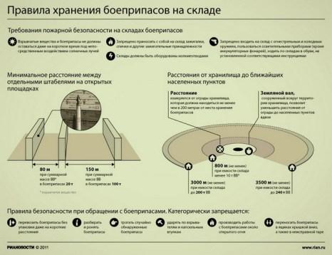 Правила хранения боеприпасов на складе
