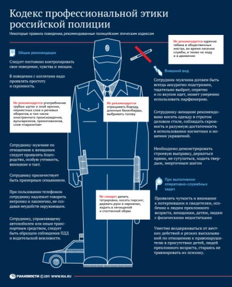 Кодекс профессиональной этики российской полиции