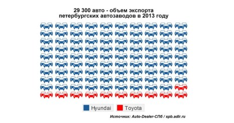 Фото предоставлено Аналитическим агентством «Auto-Dealer-СПб»