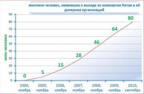 Динамика движения «Три выхода» начиная с ноября 2004 года. За 5 лет и 10 месяцев 80 миллионов заявили о выходе из Коммунистической партии Китая, пионерии и комсомола