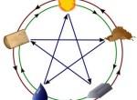 Пять стихий «У-син» китайского гороскопа — Металл, Дерево, Вода, Огонь, Земля — во взаимосвязи. Иллюстрация: Википедия