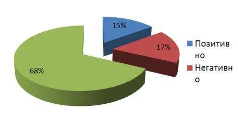 Опрошено 186 руководителей компаний из 14 регионов РФ. Опрос проведен в декабре 2012 г.
