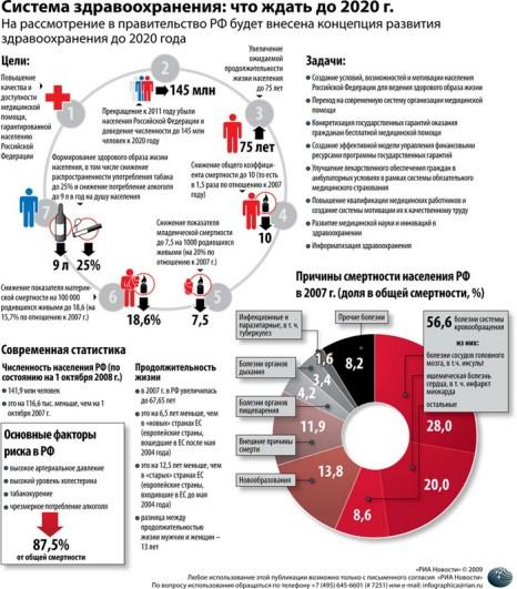 Система здравоохранения: что ждать до 2020 г