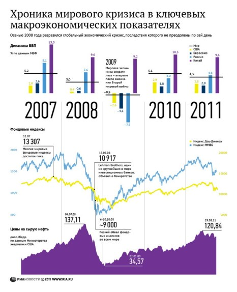 Хроника мирового кризиса в ключевых макроэкономических показателях