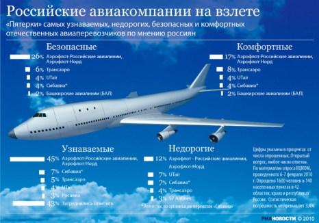 Российские авиакомпании на взлете