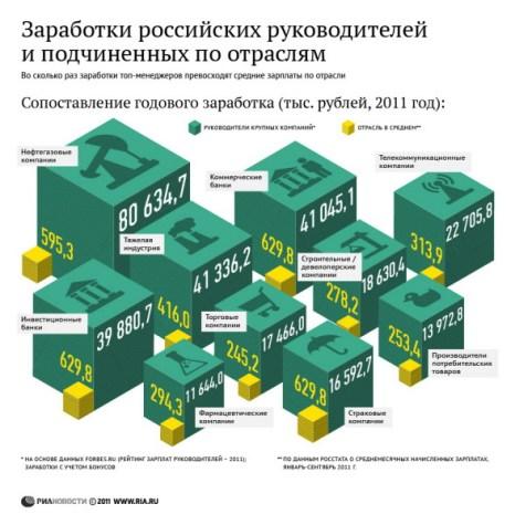 Заработки российских руководителей и подчиненных по отраслям