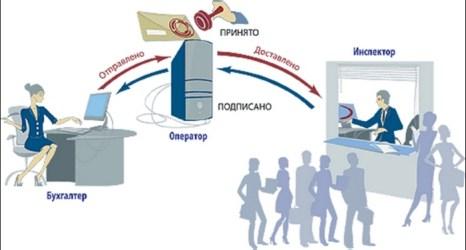 Электронная почта. Фото с сайта www.nitshop.ru