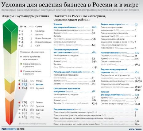 Условия для ведения бизнеса в России и в мире