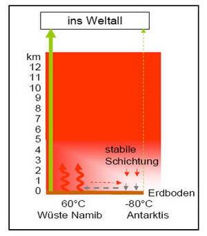 Рисунок 7. Смоделированная атмосфера без ИК-активных газов вверху заполнена теплым воздухом, который генерируется из пустынных районов! Только атмосфера не может больше излучать свое тепло наверху. Как результат: вертикальное движения воздуха останавливается. Охлаждение земли путем конвекции и испарения уже очень мало. Рисунок: KE Research