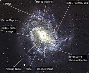 Рис.3. Элементы нашей Галактики. Фото: epochtimes.ru/content/view/10749/5/