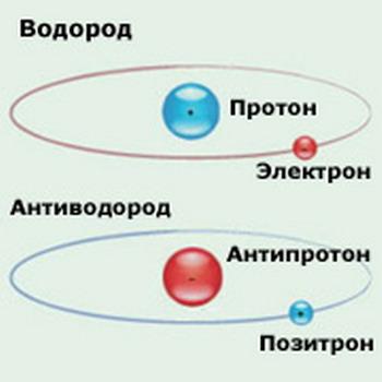 Поимкой и созданием антиводорода  в CERN занимаются две группы – ALPHA и ATRAP. На рисунке показана разница между атомами водорода и антиводорода (иллюстрация RIKEN).