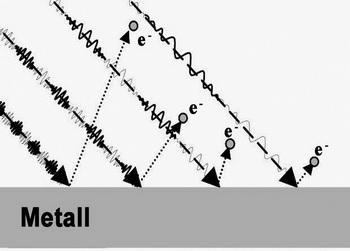Фотоэлектрический эффект: скорость отделения электронов скачкообразно изменяется для определенных длин волны света. Фото с сайта epochtimes.de