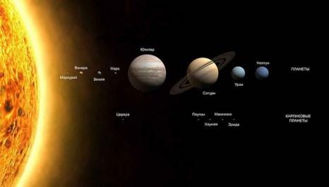 Планеты и карликовые планеты Солнечной системы. Фото: NASA