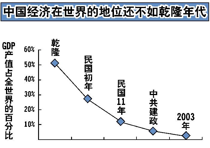 Сегодня в мире китайская экономика занимает более низкое место, чем раньше. Иллюстрация: Великая Эпоха (The Epoch Times)