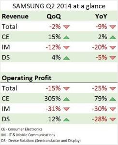 На прошлой неделе Samsung опубликовала результаты по второму кварталу 2014-го года.