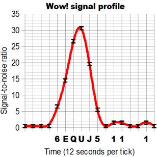Wow_signal_profile