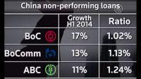 Нарастающая тенденция невозвратных кредитов в КНР усилилась