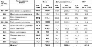 Производство продуктов питания. Фото: rb.ru
