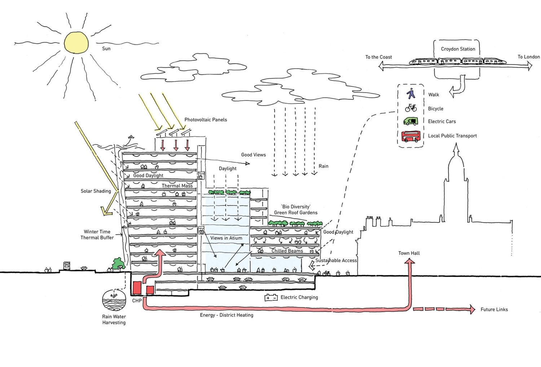 Epr Architects Sustainability