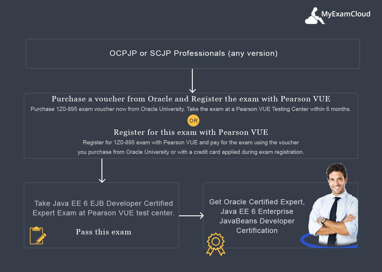 Oceejbd 6 Practice Tests Java Ee 6 Ejb Developer Exam 1z0 895 Simulator