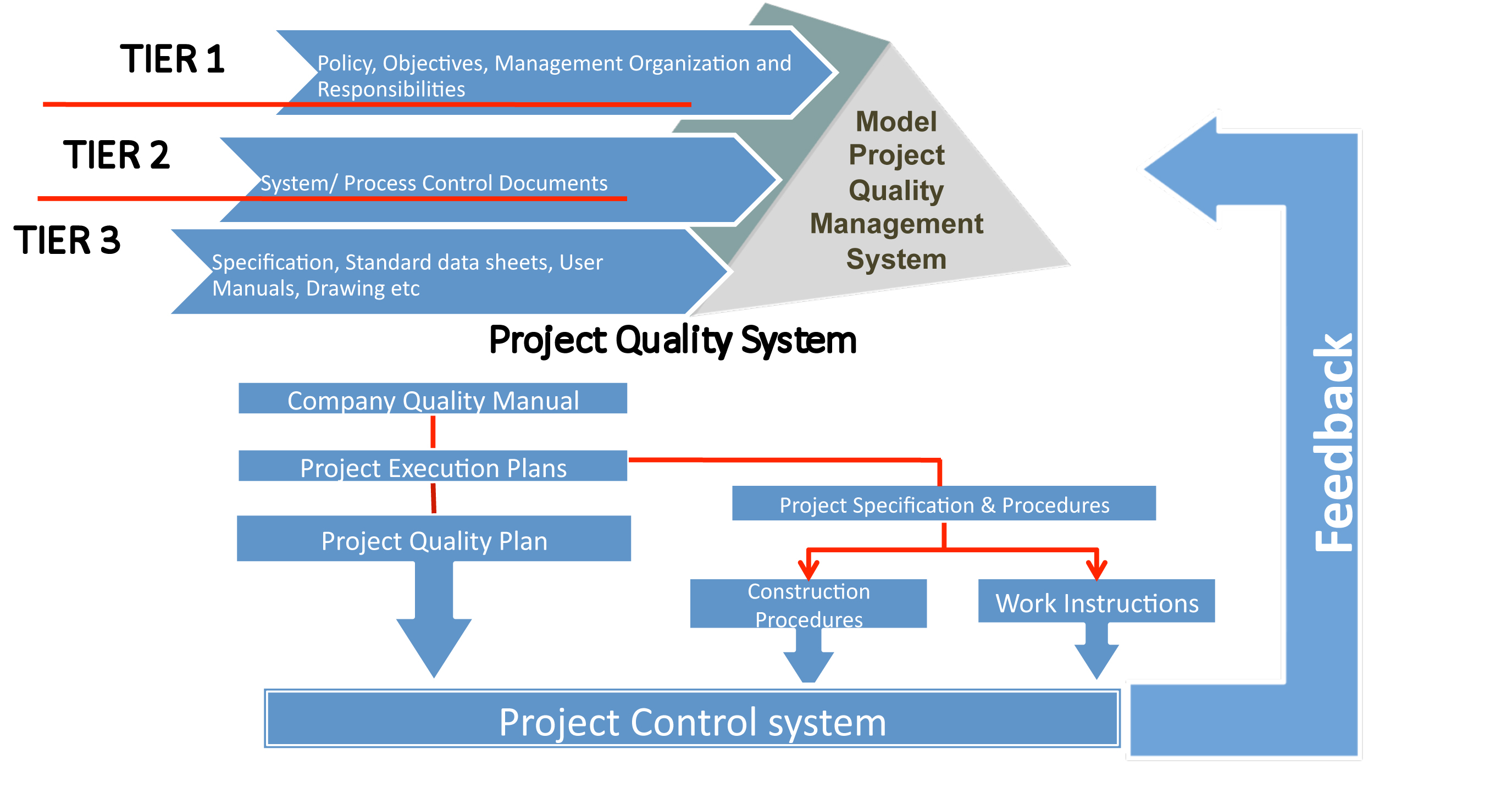 Information On How Quality Systems Work In Productive