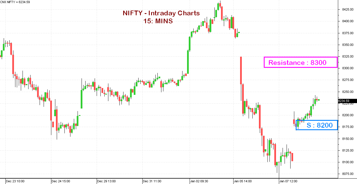 NIFTY for Jan 9