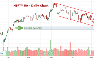 Breakdown of Support Zone in Nifty50