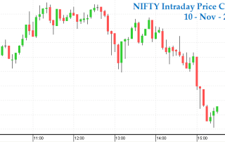 Will Nifty sustain the current price momentum