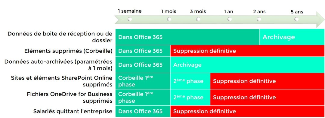 Rétention Office 365