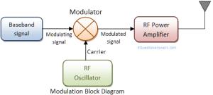 Modulation, Analog modulation, Digital modulation, AM,FM