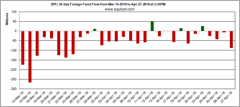 Bank of the Philippine Islands - Foreign Fund Flow - 27 April 2018 v2