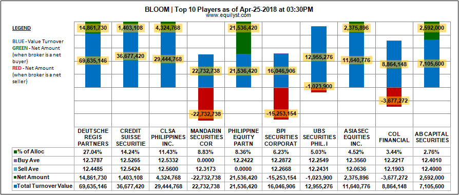 Bloomberry Resorts Corporation - Top 10 Players - 25 April 2018