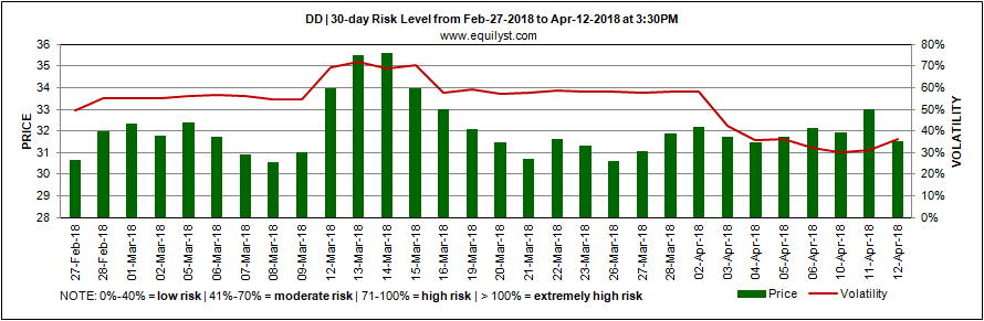 Doubledragon Properties Corp - Risk Level - 12 April 2018