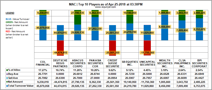 MacroAsia Corporation - Top 10 Players - 25 April 2018