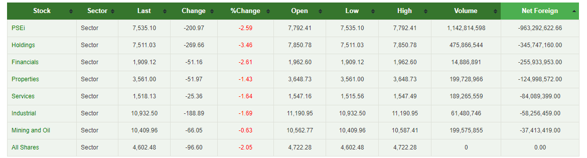 Philippine Stock Exchange Index - Sectors - Stock Ranking System - 3 May 2018