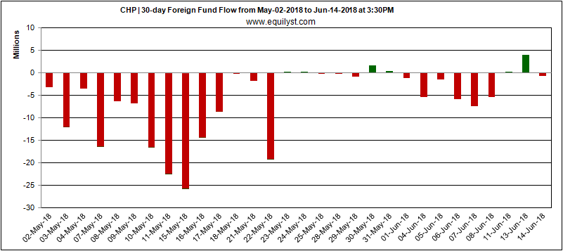 CHP - Foreign Fund Flow - 14 June 2018
