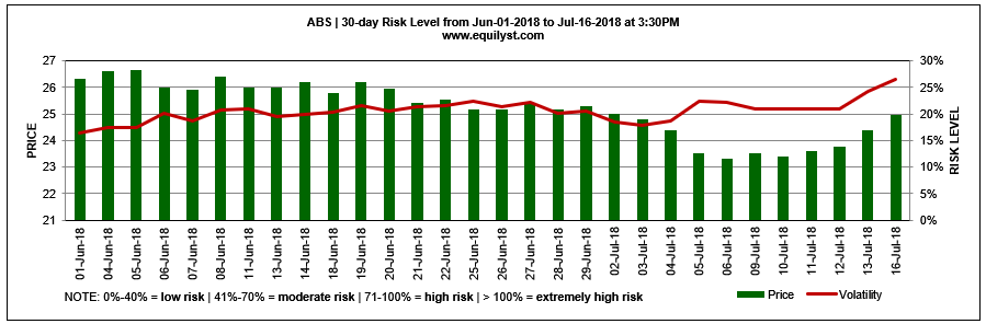 ABS - Risk Level - 7.16.2018