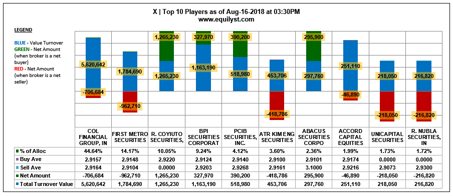 X - Top 10 Players - 8.16.2018