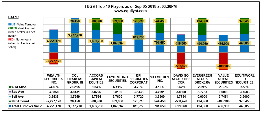 TUGS - Top 10 Players - 9.5.2018