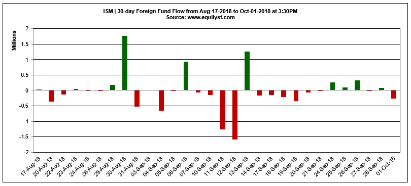 ISM - Foreign Fund Flow - 10.1.2018