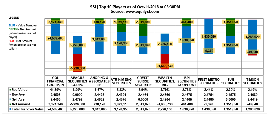 SSI - Top 10 Players - 10.11.2018