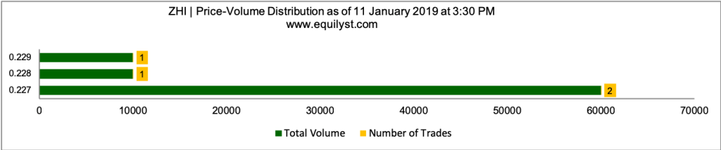 Zeus Holdings, Inc. Stock Analysis - Price Volume Distribution - 1.11.2019