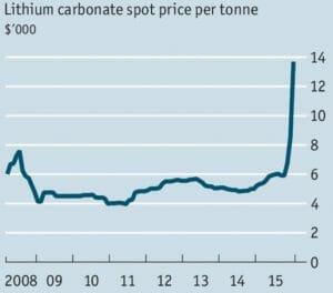 lithiumprice